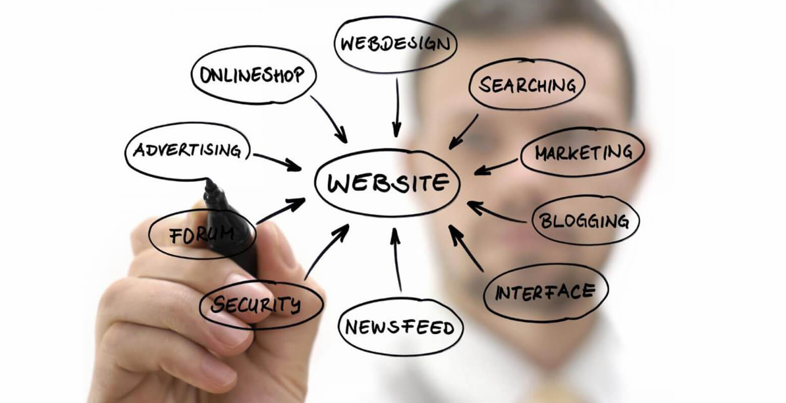 Why website design is important